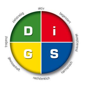 DiSG-Kreis